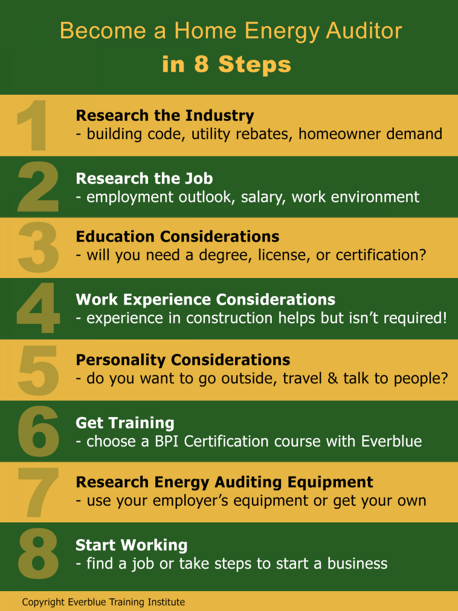 Become a Home Energy Auditor in 8 Steps (Includes Checklist)