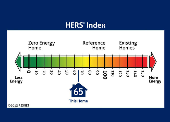What is the RESNET HERS Index?